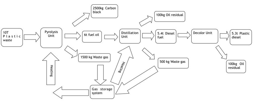 SAXON OIL | SAXON RECYCLING SYSTEMS